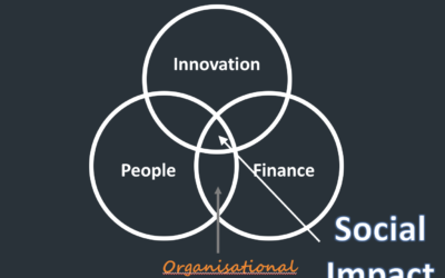 Three things we learnt… about building AGILE social businesses